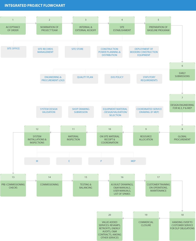Integrated project flow chart alt nvjuhfo Choice Image